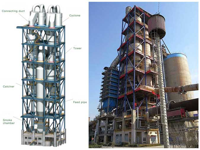 The structure of a cyclone preheater.