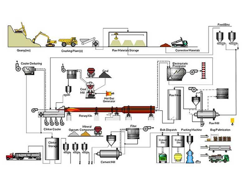cement making process