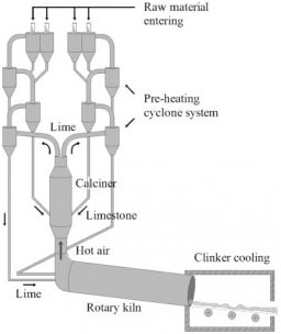 The cyclone preheating system for cement manufacturing.
