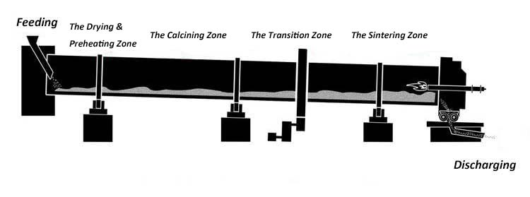 Zones in a rotary cement kiln.