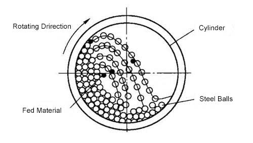 The working principle of a cement ball mill.