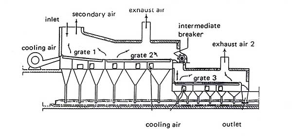 grate clinker cooler working principle.