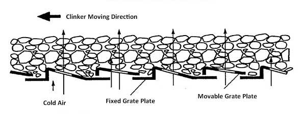 Working principle of the reciprocating grate cooler.