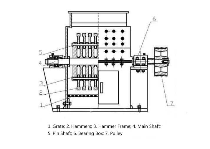 Design of hammer crusher.