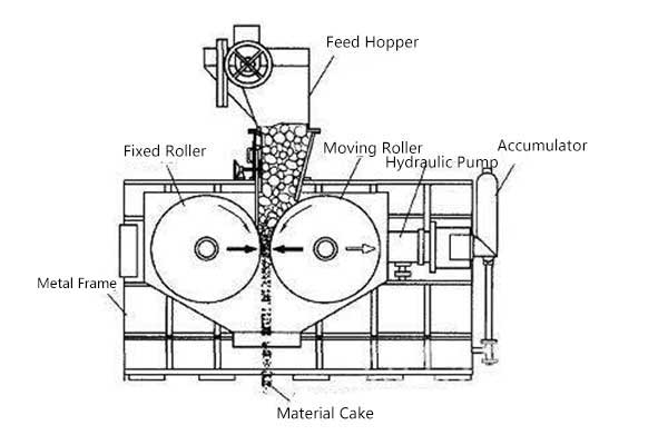 The design structure of a hydraulic roller press.