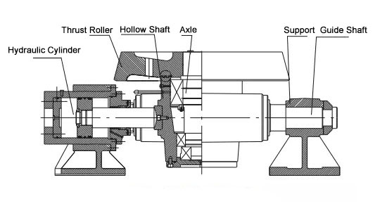 The structure design of hydraulic thrust roller in cement rotary kiln.
