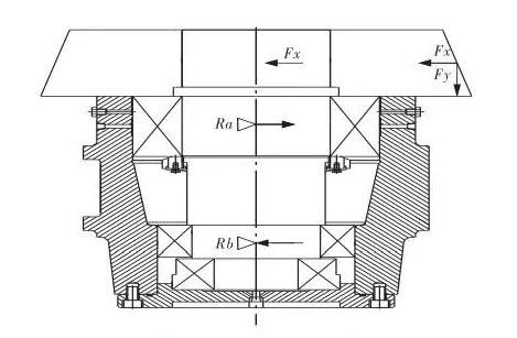 Tri-bearing structure of hydraulic thrust roller.