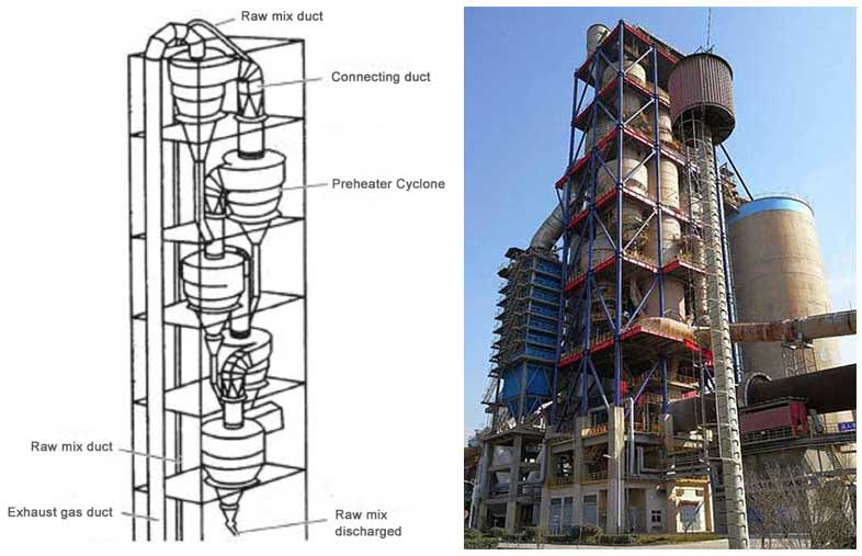 The design structure of a cement plant cylcone preheater.