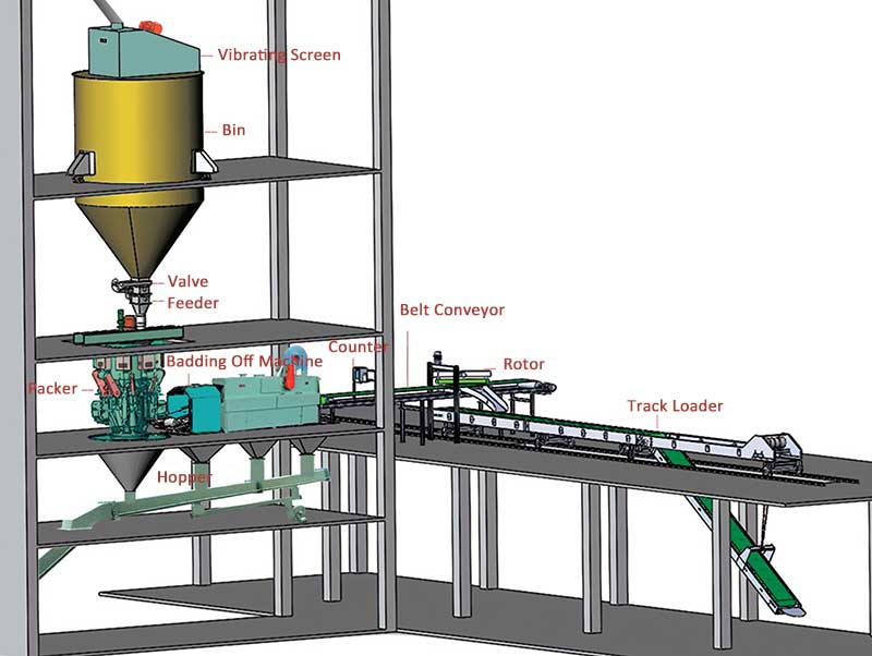 cement packing process with a roto-packer solution in a cement plant.