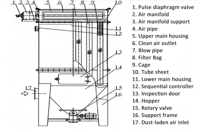 parts in a pulse jet baghouse.