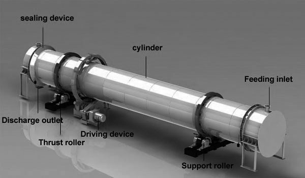 The design structure of a rotary cooler.