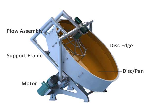 The structure of a disc pelletizer/pan granulator.