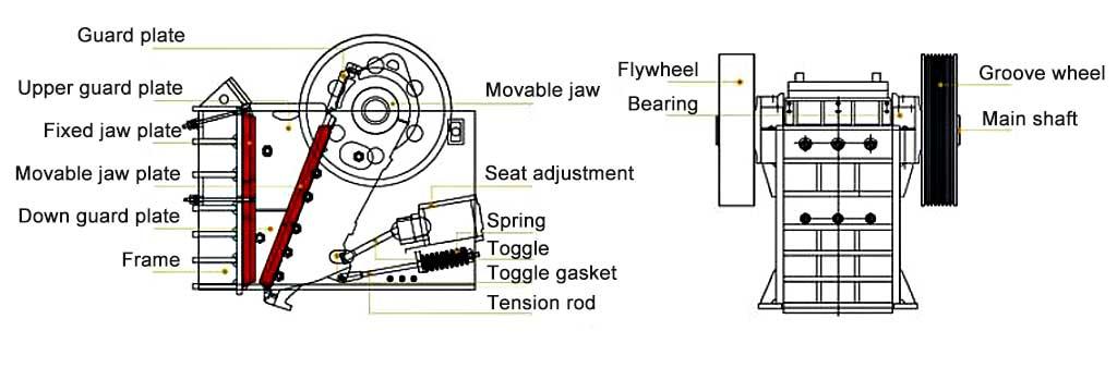 AGICO jaw crusher structure design