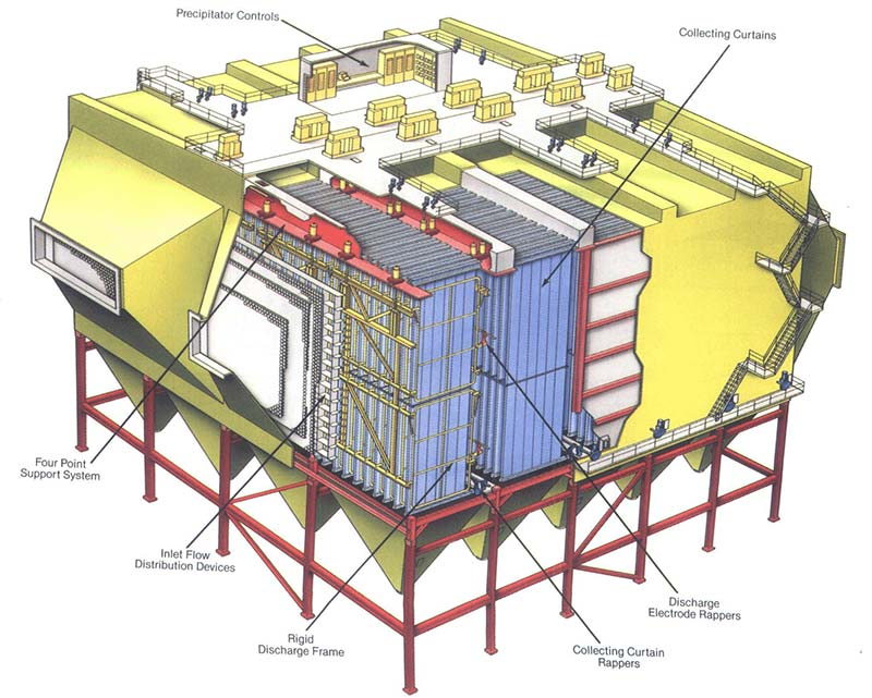 the parts and composition of a dry electrostatic precipitator.